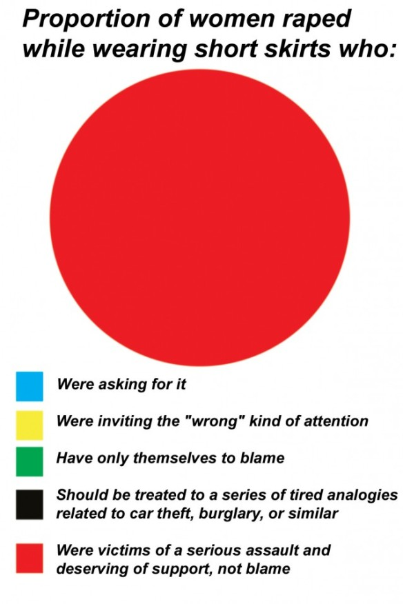 Perpetrators relationship to victim chart
